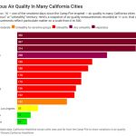 Smoke-Filled Snapshot: California Wildfire Generates Dangerous Air Quality For Millions