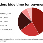 Provider, payer systems lag consumers' desire for digital payments