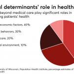 How to use data, IT systems to address social determinants