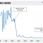 The measles infected nearly every child in the US — until the vaccine was introduced