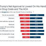 Trump's Latest Health Care Challenge: Gaining Voters' Trust – Kaiser Health News