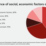 ACOs lack data on patient social needs, community partners