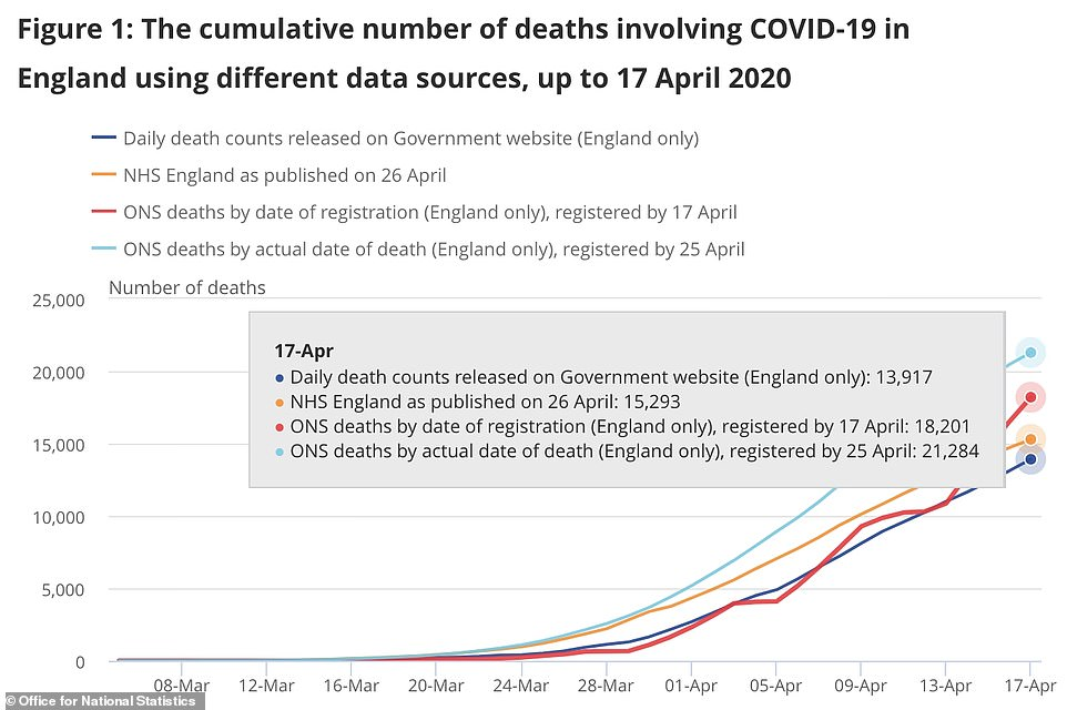 Office for National Statistics shows a difference of 53 per cent between the daily death counts and the backdated information it releases once a week