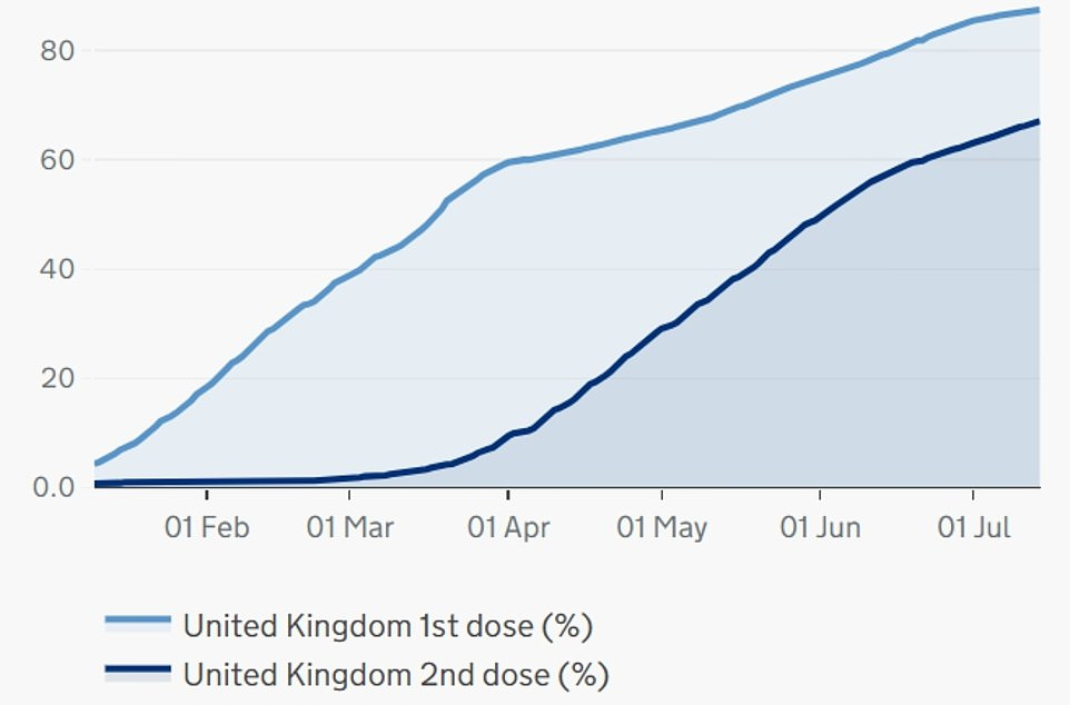 Latest Government figures show 87.5 per cent of all over-18s in the UK have received one dose, while 67.1 per cent of the population are fully immunised. A total of 46million first doses have been administered in the UK, while 35.3million people have received both doses