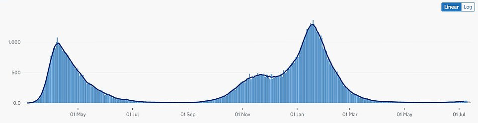 The number of people dying daily from Covid jumped 63 yesterday, an 80 per cent jump from the 35 recorded seven days ago and the highest daily rise since March.Despite the uptick in deaths, they are still significantly lower than levels recorded in the first and second waves, when infections were at the same level as they are now.